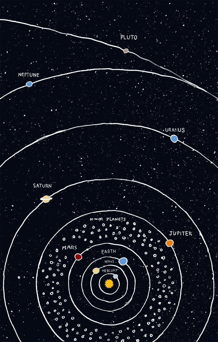 Images Of Universe Solar System Map SpaceHero - Accurate map of the solar system